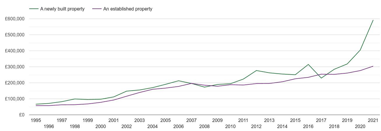 York house prices new vs established