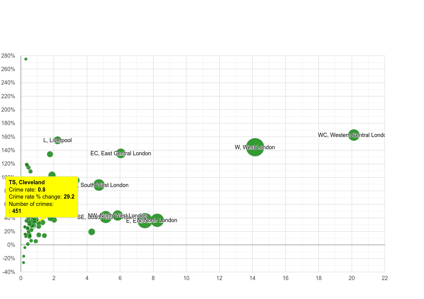 Cleveland theft from the person crime rate compared to other areas