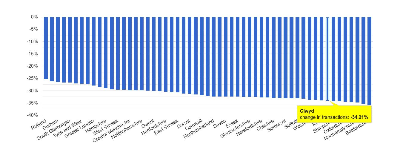 Clwyd sales volume change rank