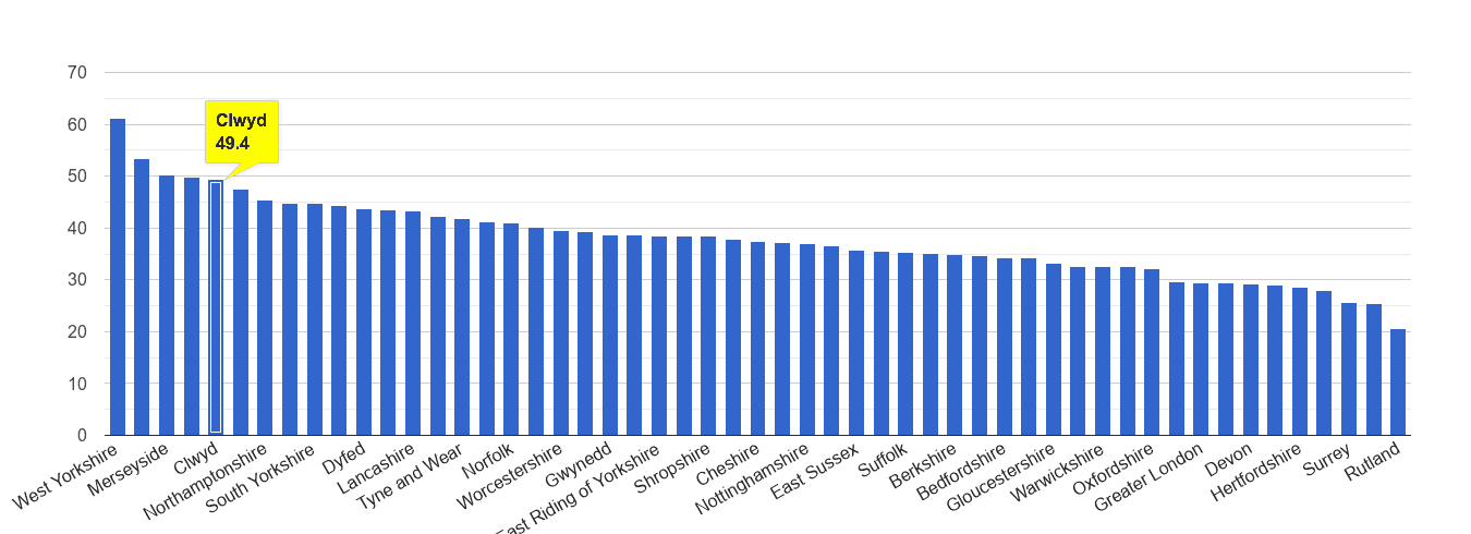 Clwyd violent crime rate rank