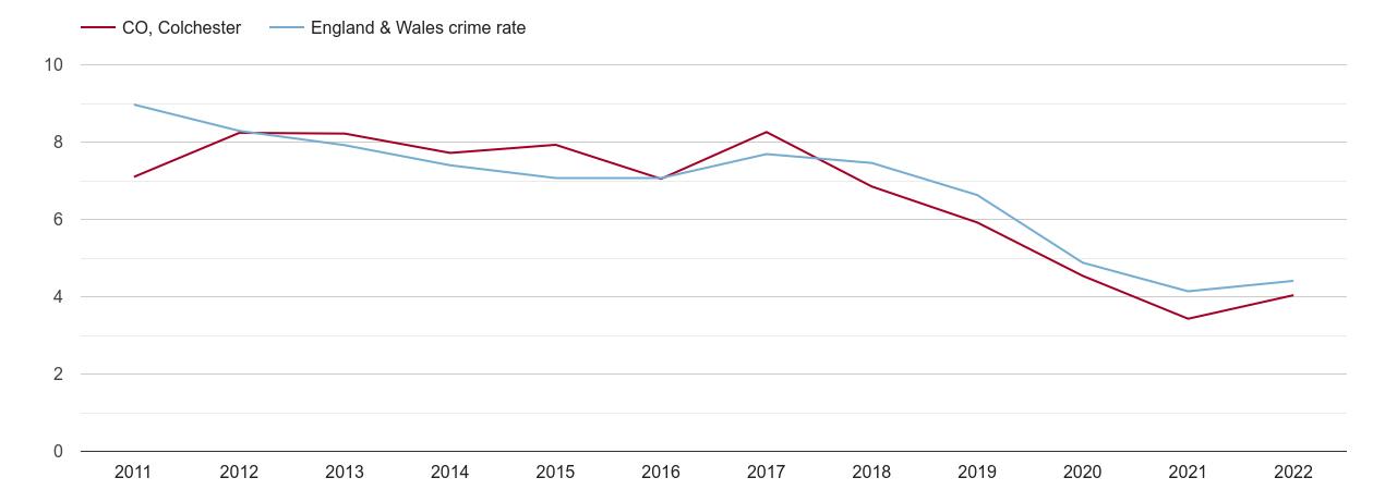 Colchester burglary crime rate