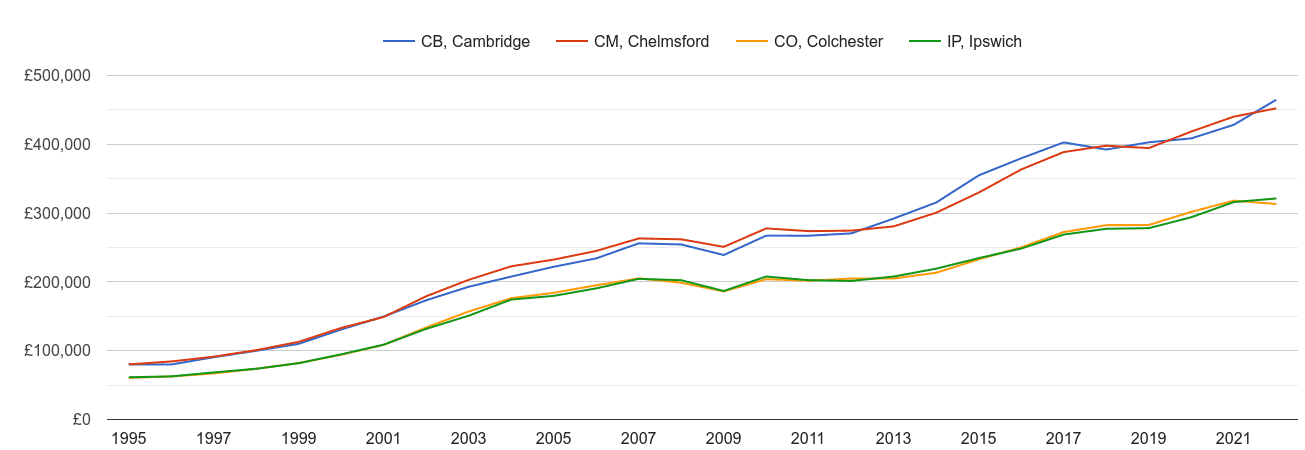 Colchester house prices and nearby areas