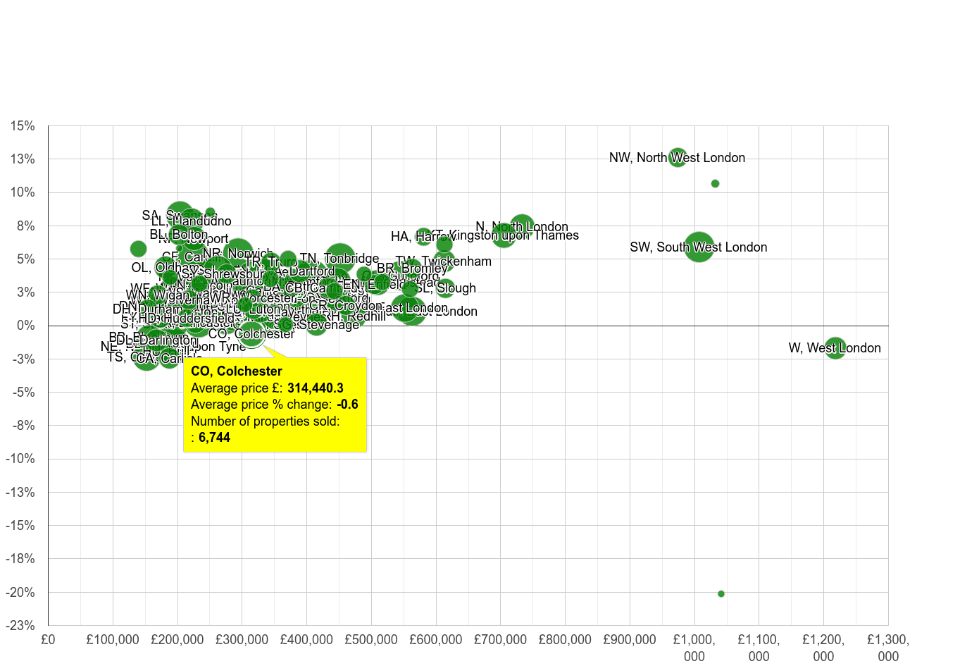 Colchester house prices compared to other areas