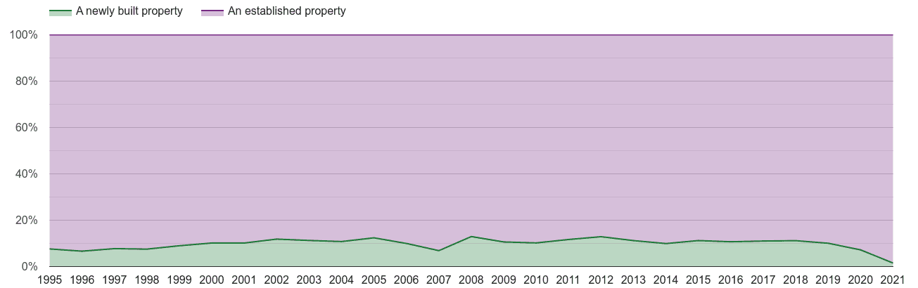 Cornwall annual sales share of new homes and older homes