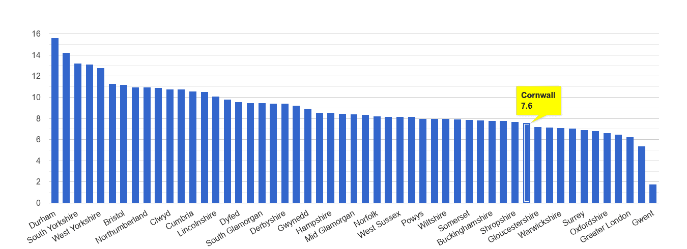 Cornwall criminal damage and arson crime rate rank