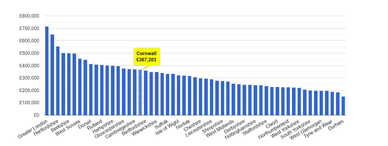 Cornwall house price rank