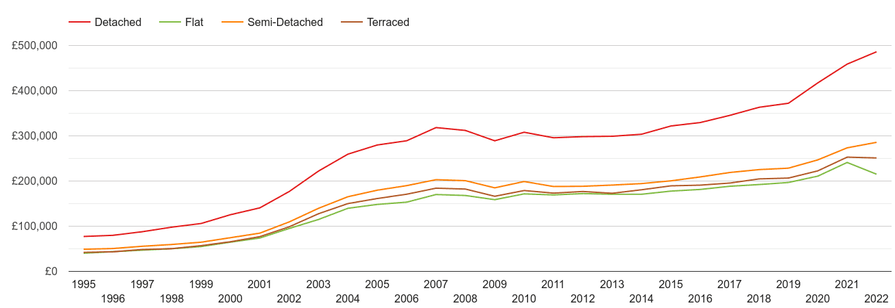 Cornwall house prices by property type