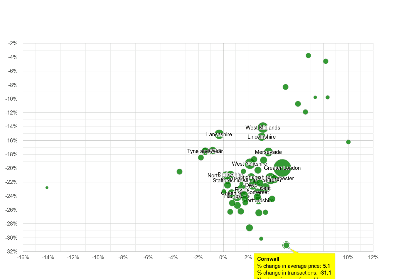 Cornwall property price and sales volume change relative to other counties