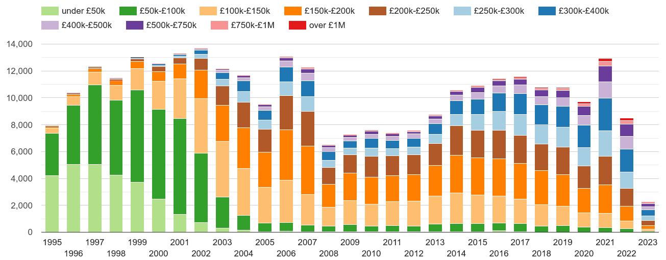 Cornwall property sales volumes