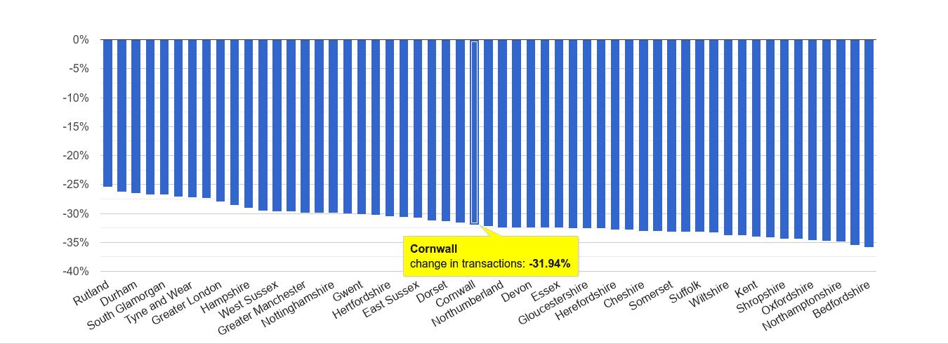Cornwall sales volume change rank