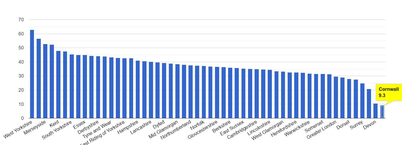Cornwall violent crime rate rank