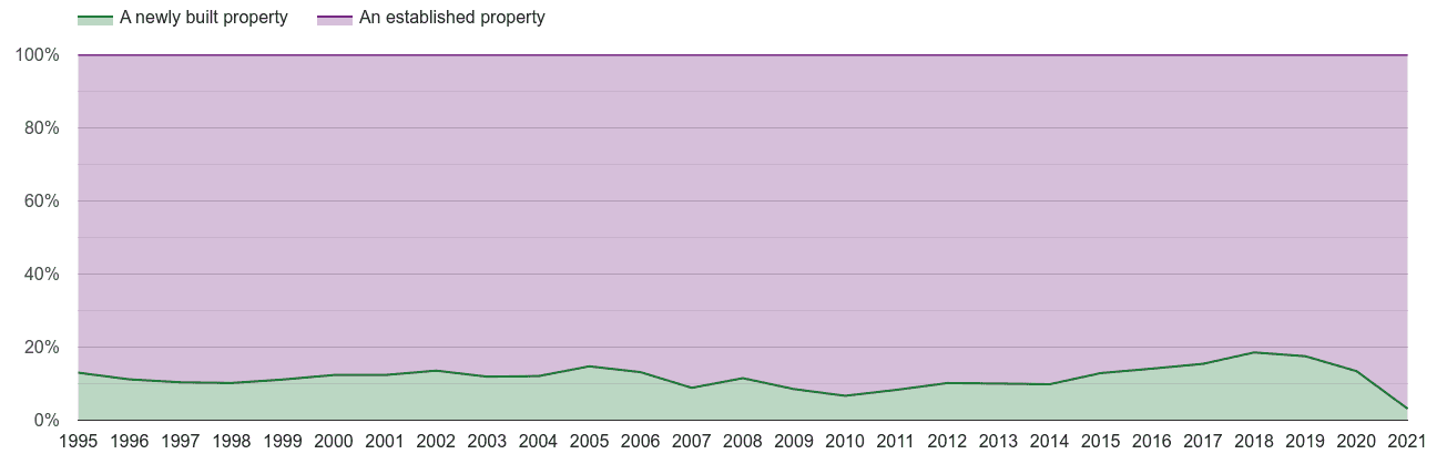 Coventry annual sales share of new homes and older homes