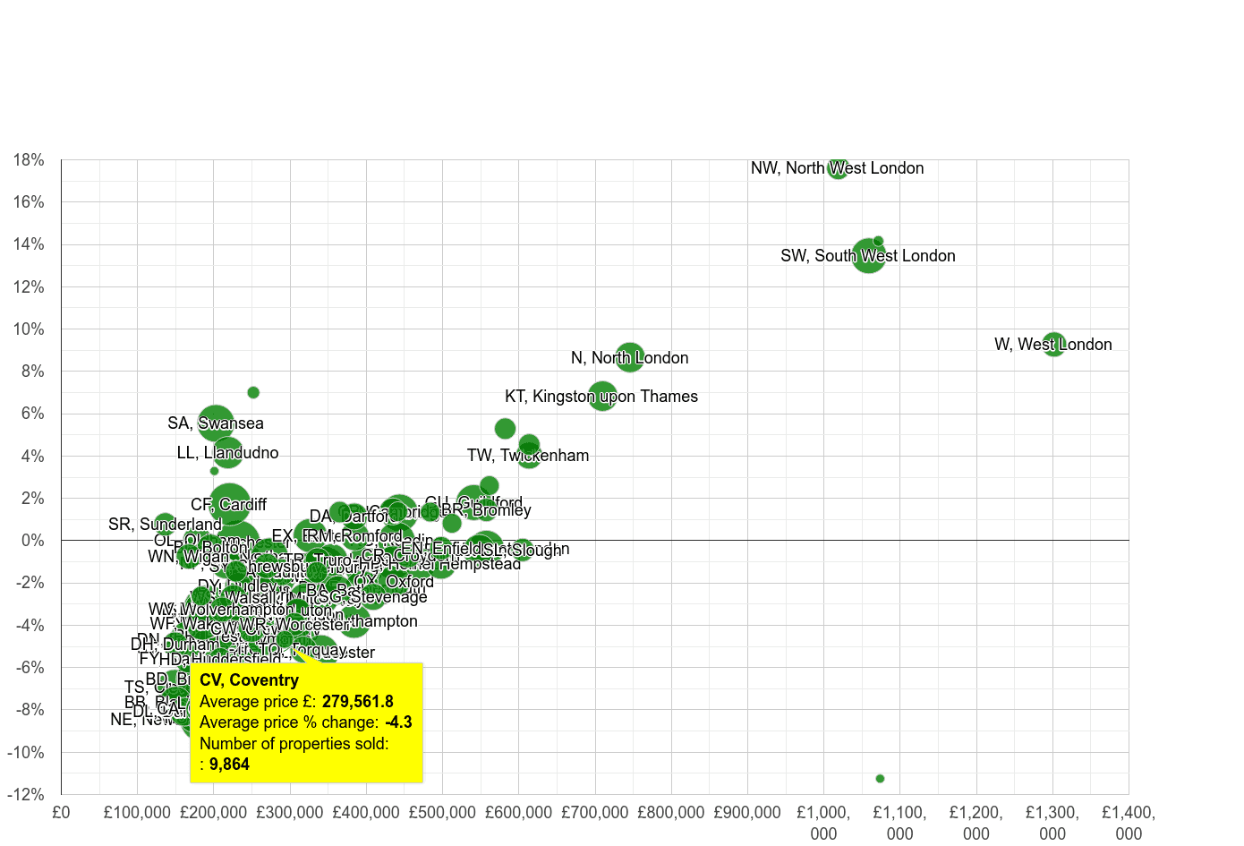 Coventry house prices compared to other areas