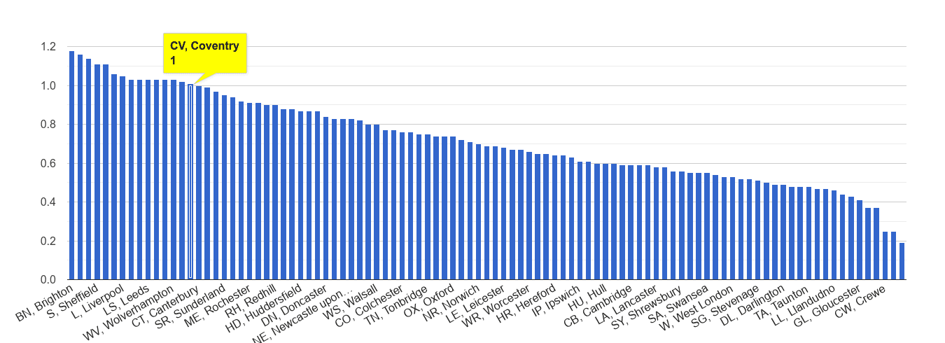 Coventry possession of weapons crime rate rank