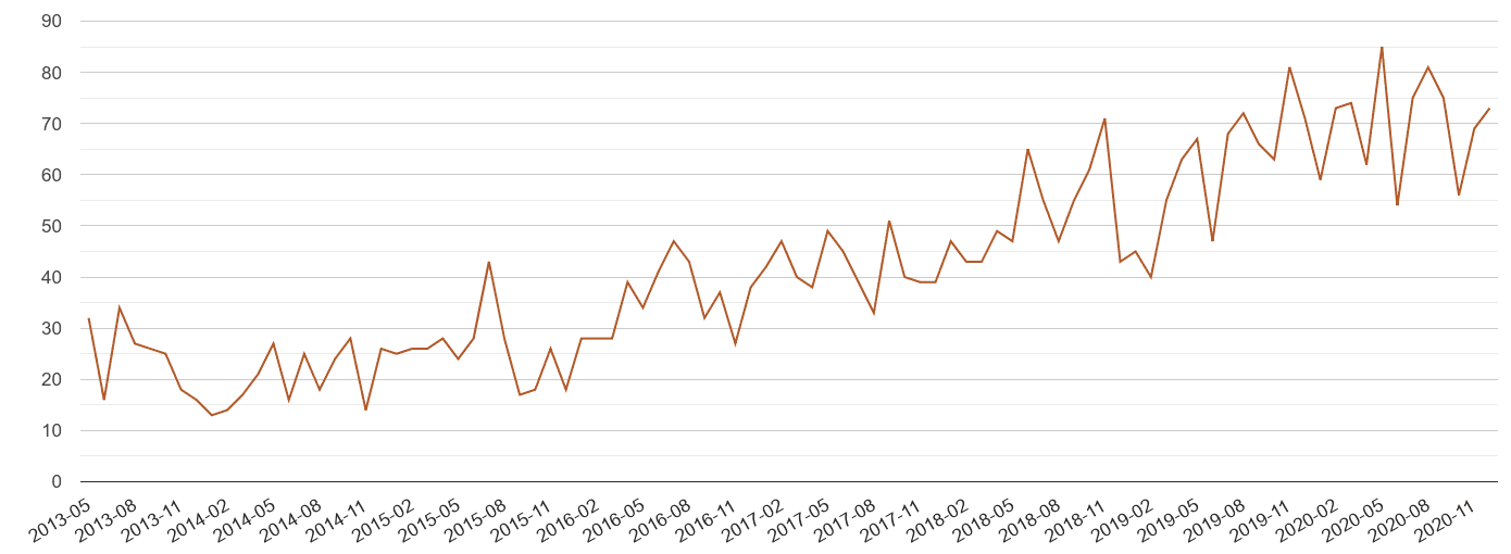 Coventry possession of weapons crime volume