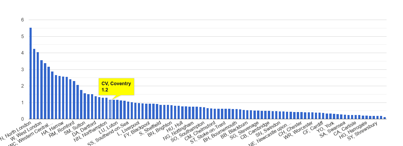 Coventry robbery crime rate rank