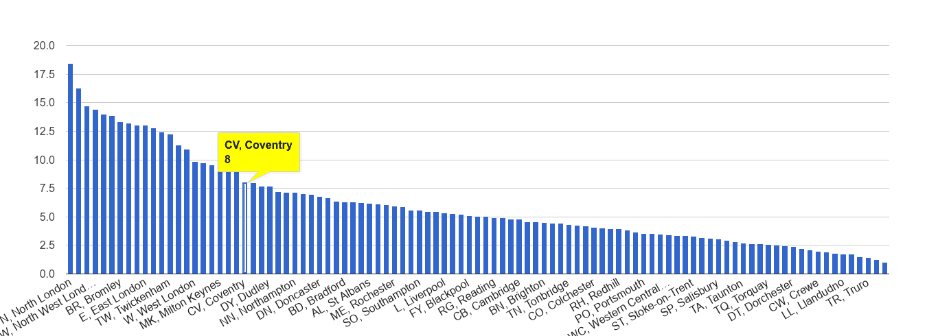 Coventry vehicle crime rate rank