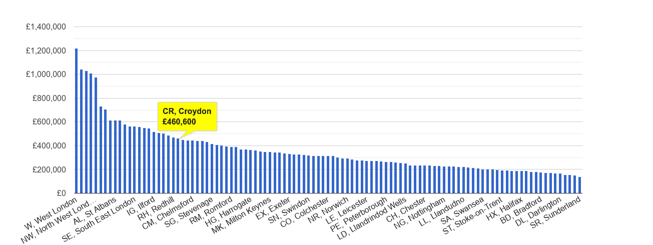 Croydon house price rank