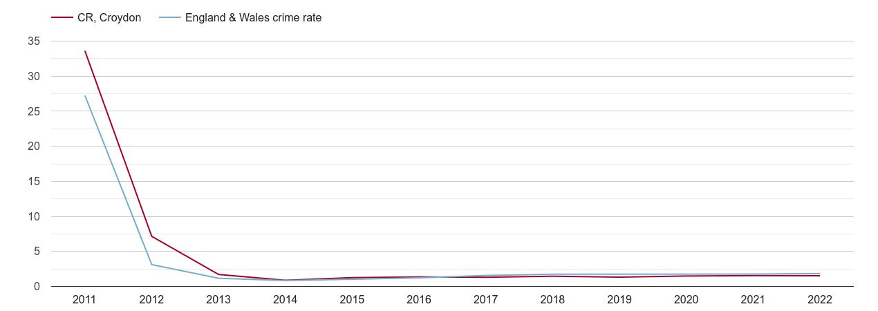 Croydon other crime rate