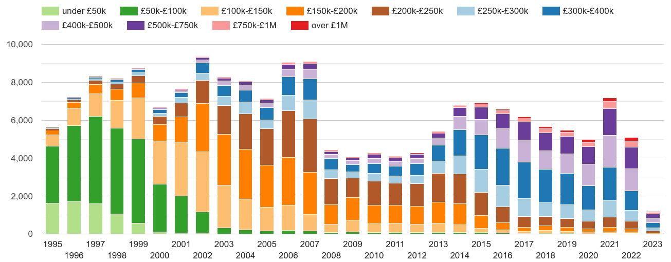 Croydon property sales volumes