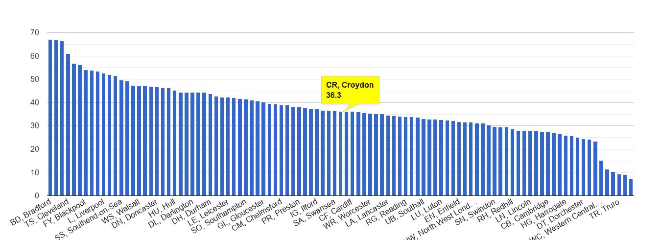 Croydon violent crime rate rank
