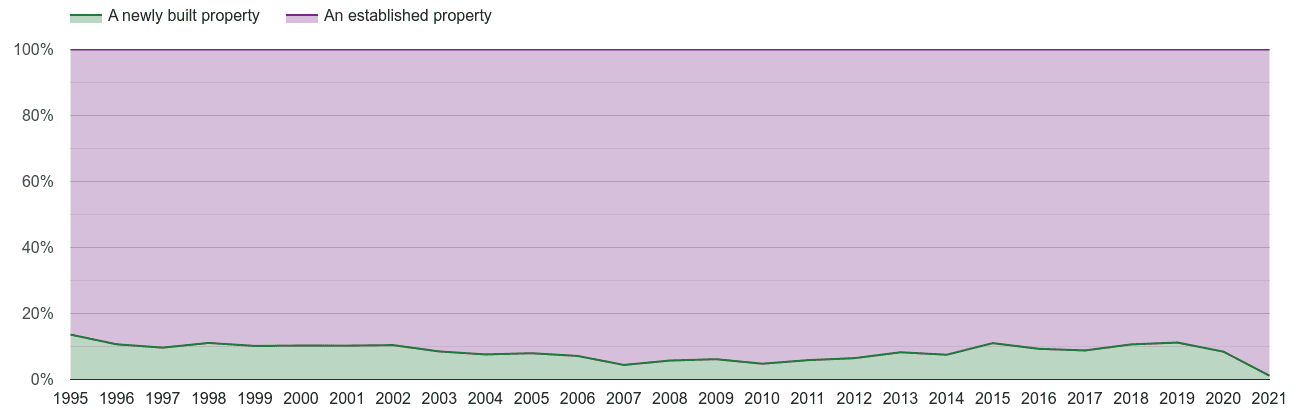 Cumbria annual sales share of new homes and older homes