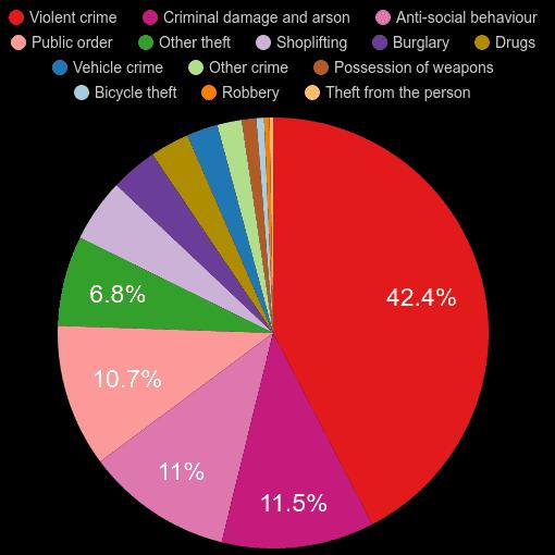 Cumbria crime statistics