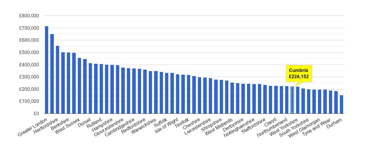 Cumbria house price rank