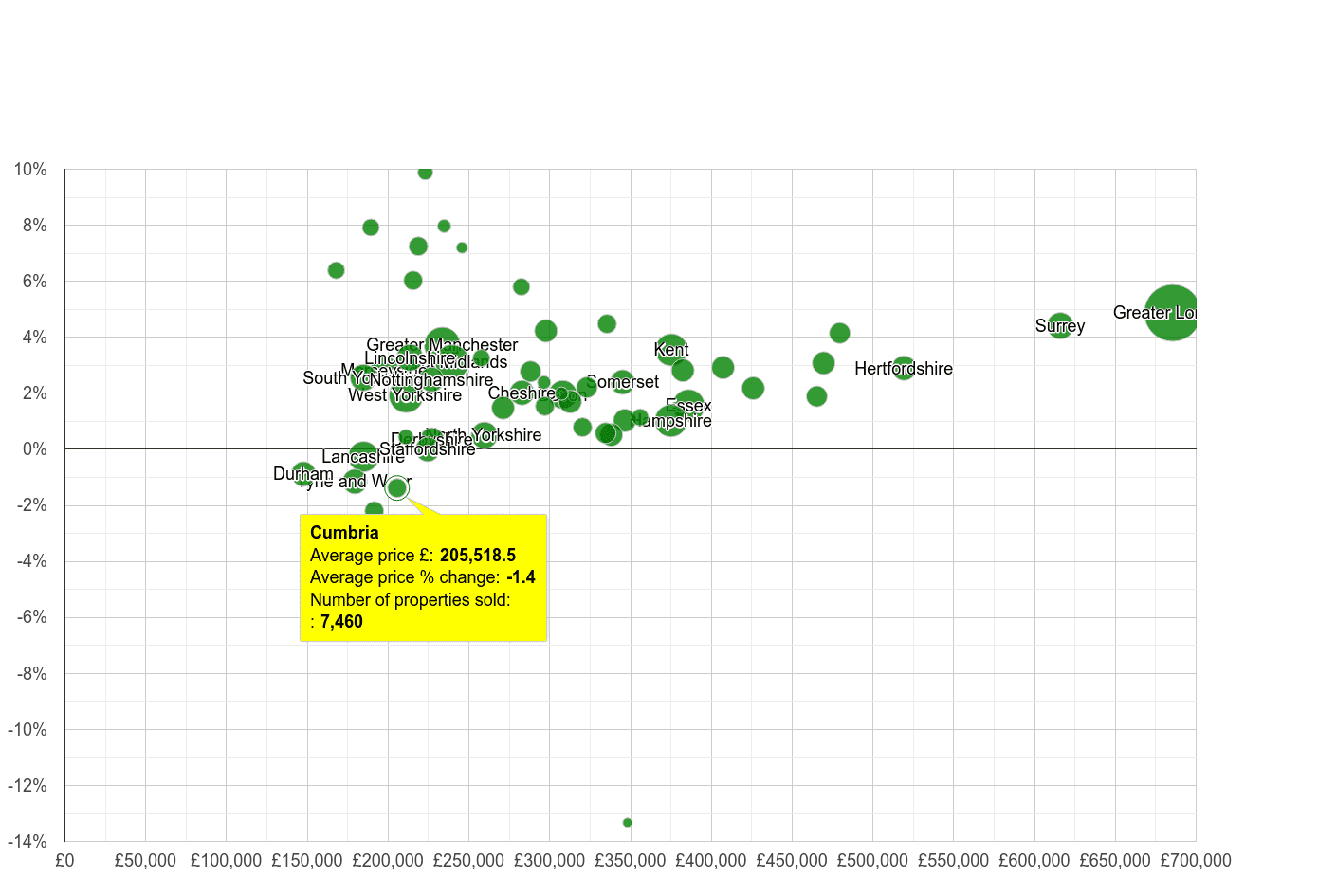 Cumbria house prices compared to other counties