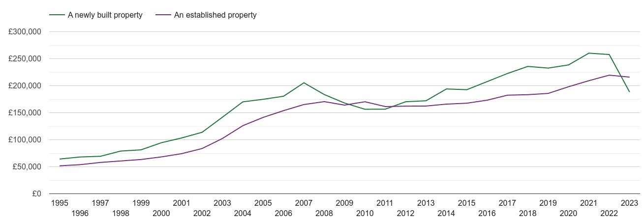 Cumbria house prices new vs established