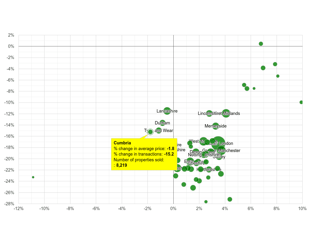 Cumbria property price and sales volume change relative to other counties
