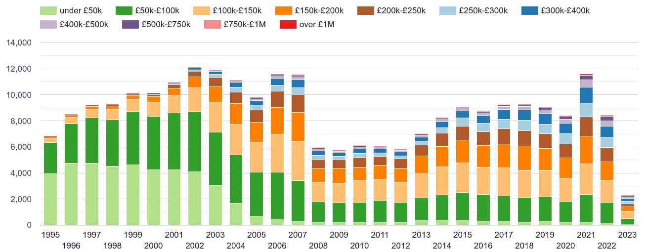 Cumbria property sales volumes