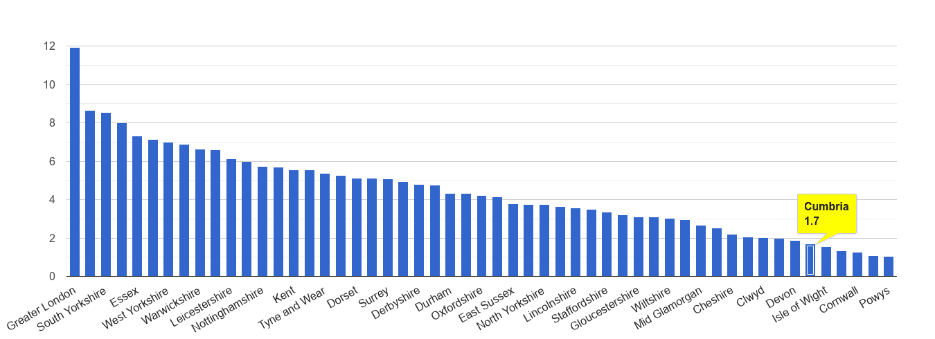 Cumbria vehicle crime rate rank