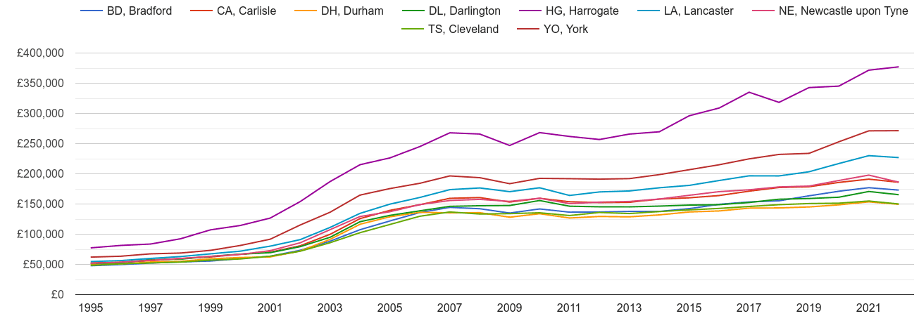 Darlington house prices and nearby areas