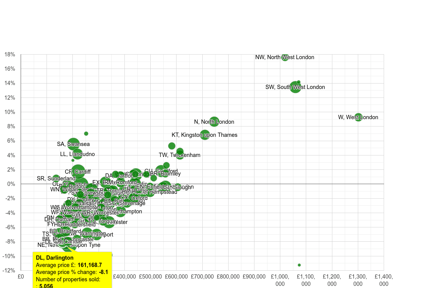 Darlington house prices compared to other areas