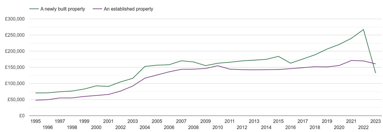 Darlington house prices new vs established