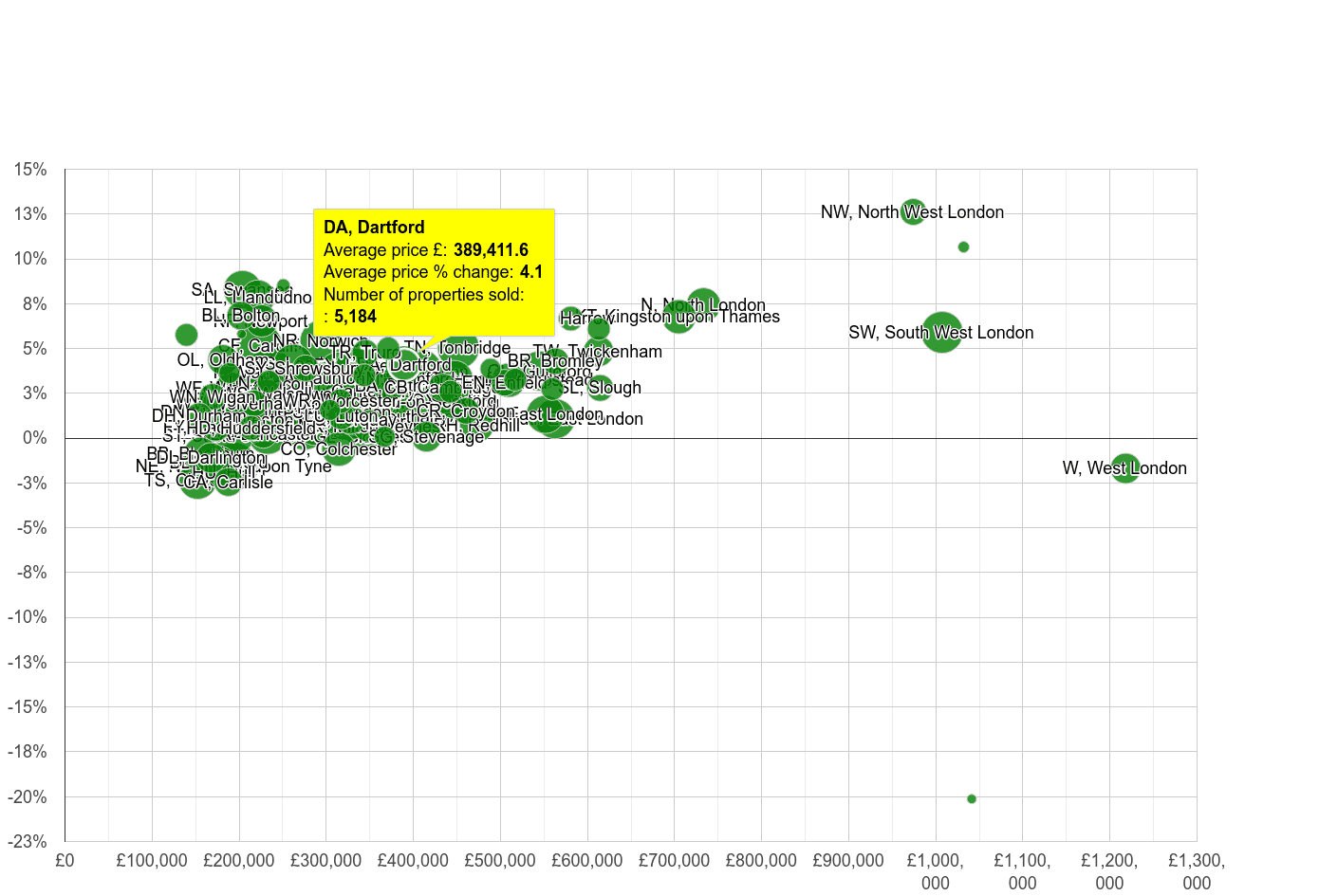 Dartford house prices compared to other areas