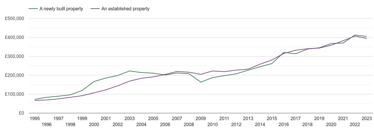 Dartford house prices new vs established