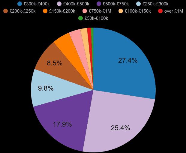 Dartford property sales share by price range
