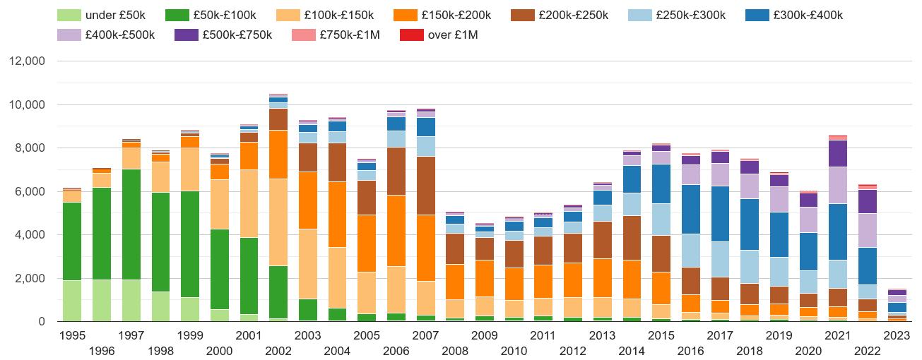 Dartford property sales volumes