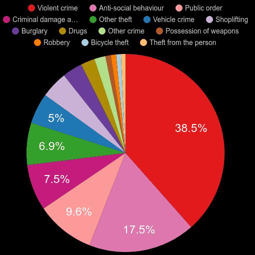 Derby crime statistics