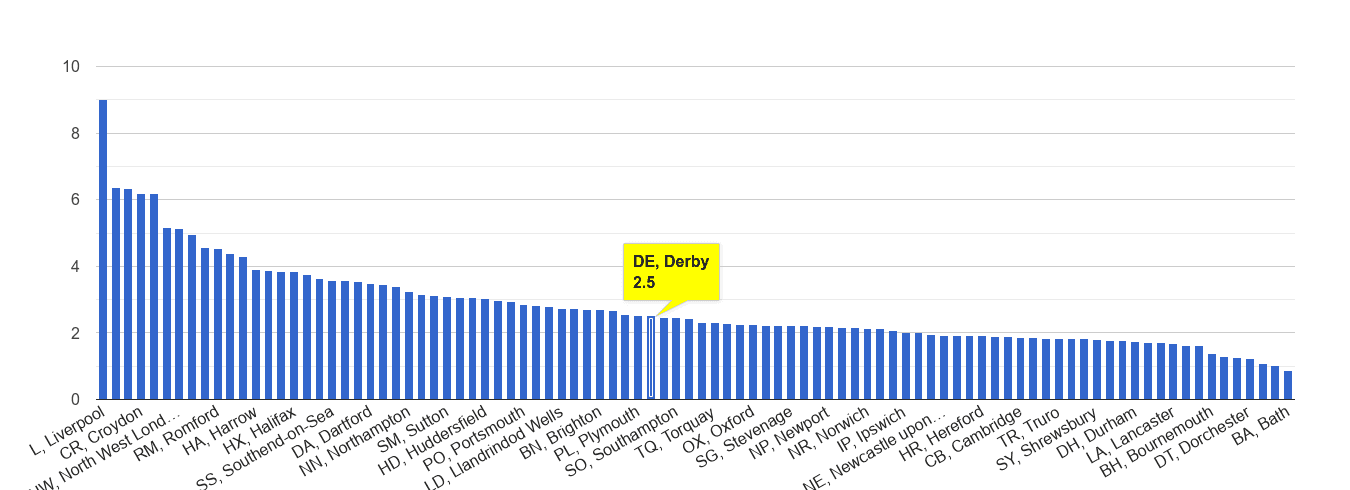 Derby drugs crime rate rank