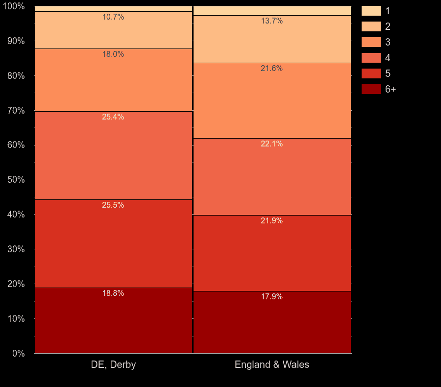 Derby homes by number of heated rooms