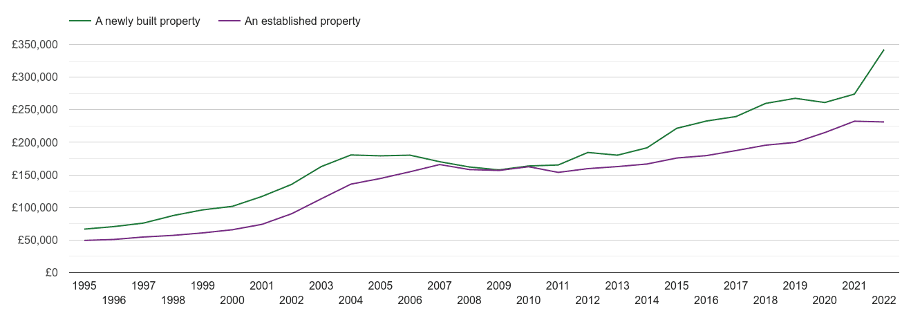 Derby house prices new vs established