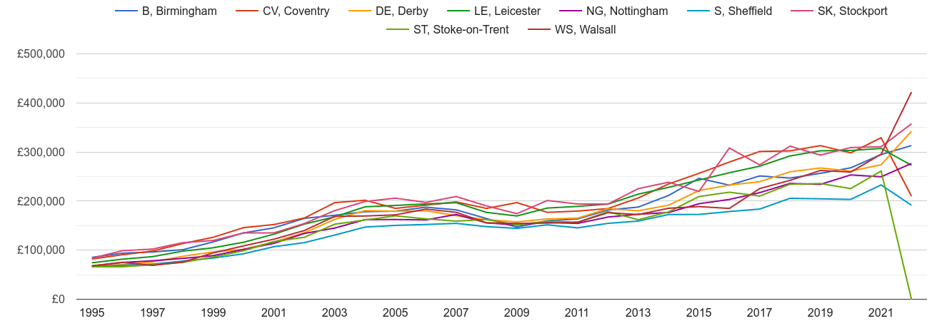 Derby new home prices and nearby areas