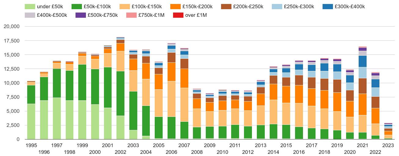 Derby property sales volumes