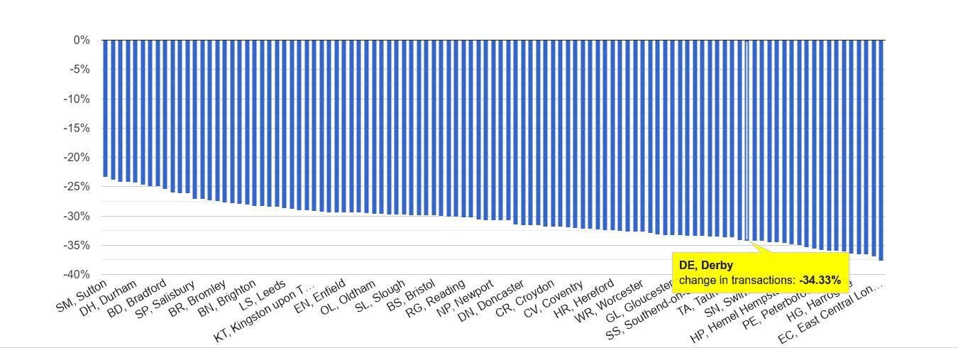 Derby sales volume change rank