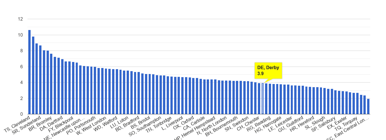 Derby shoplifting crime rate rank