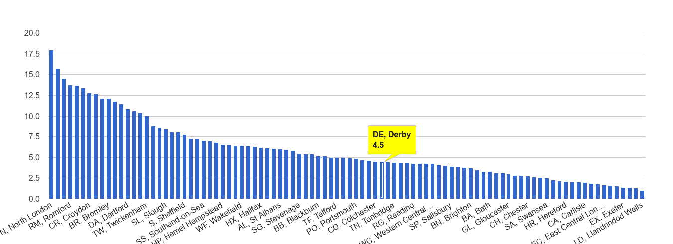 Derby vehicle crime rate rank