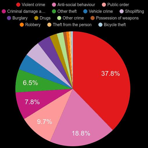 Derbyshire crime statistics